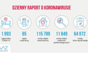 MZ: prawie 65 tys. ozdrowieńców