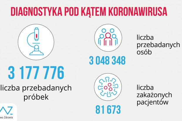 MZ: ponad 22 tys. testów dobowo