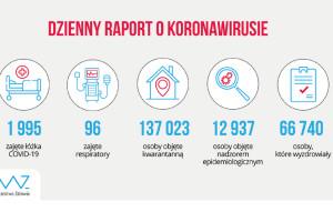 MZ: 137 tys. osób na kwarantannie, 2 tys. hospitalizowanych