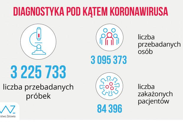 MZ: ponad 24,2 tys. testów dobowo