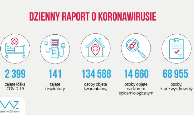 MZ: blisko 69 tys. ozdrowieńców