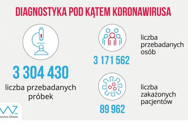 MZ: ponad 23,1 tys. testów dobowo. Z tego lekarze zlecili 2,8 tysiąca
