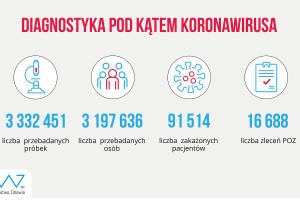 MZ: lekarze zlecili już ponad 16 tys. testów
