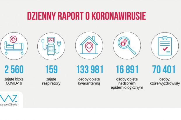 MZ: blisko 70,5 tys. ozdrowieńców