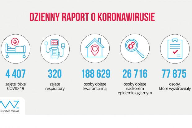 MZ: 4,4 tys. hospitalizowanych pacjentów z powodu COVID-19
