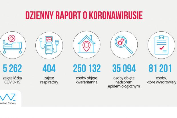 MZ: 5262 pacjentów w szpitalach z powodu COVID-19, 404 pod respiratorami