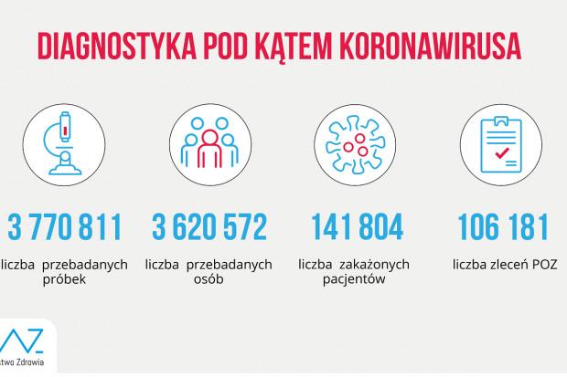 MZ: w ciągu doby wykonano ponad 43,8 tys. testów