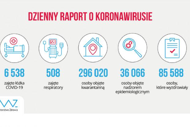 MZ: ponad 6,5 tys. zajętych łóżek, ponad 500 respiratorów