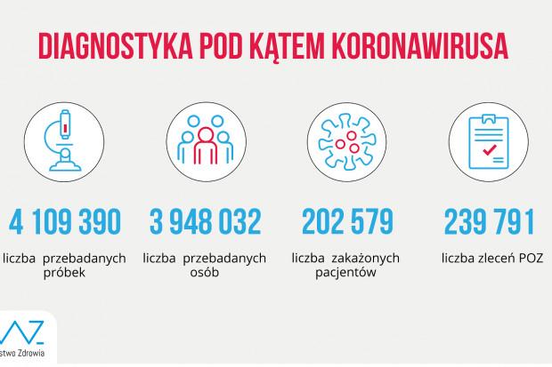 MZ: ponad 59,3 tys. testów wykonanych dobowo