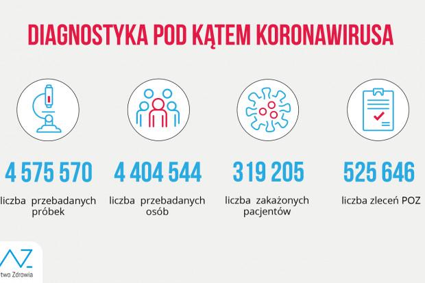 MZ: ponad 67,8 tys. testów wykonanych dobowo
