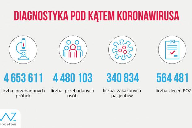 MZ: ponad 78 tys. testów wykonanych dobowo
