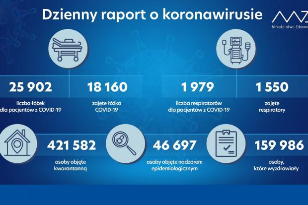 MZ: 429 wolnych respiratorów