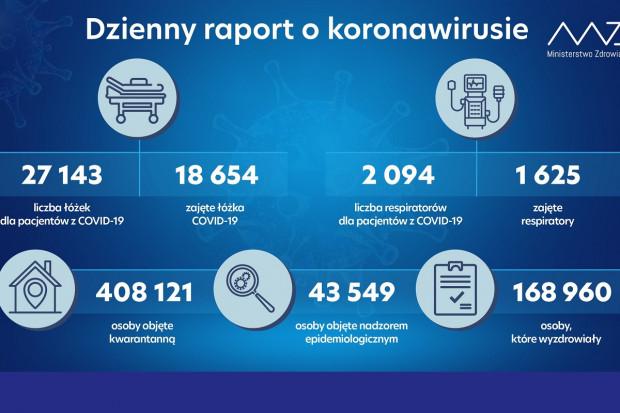 MZ: liczba respiratorów przekroczyła 2 tysiące