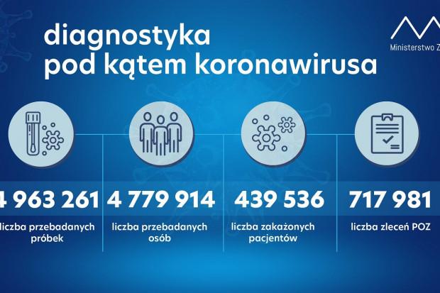 MZ: ponad 69 tys. testów wykonanych dobowo