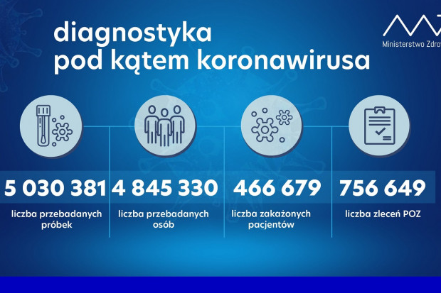 MZ: ponad 67,1 tys. testów wykonanych dobowo