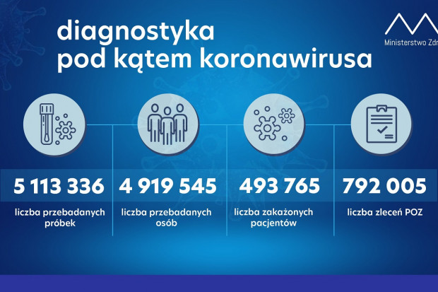 Wzrost liczby wykonanych dobowo testów: prawie 83 tysiące