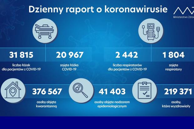 MZ: ponad 600 respiratorów jest wolnych do użytku