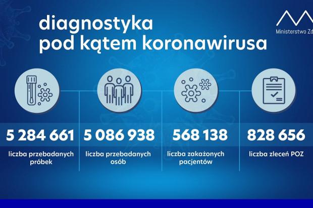 MZ: ponad 43,4 tys. testów wykonanych dobowo