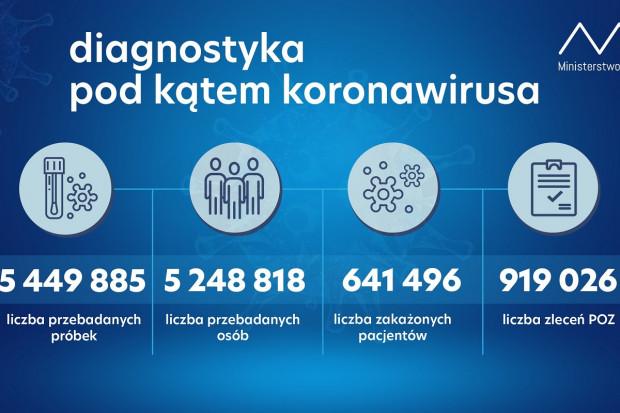 MZ: ponad 57,2 tys. testów wykonanych dobowo