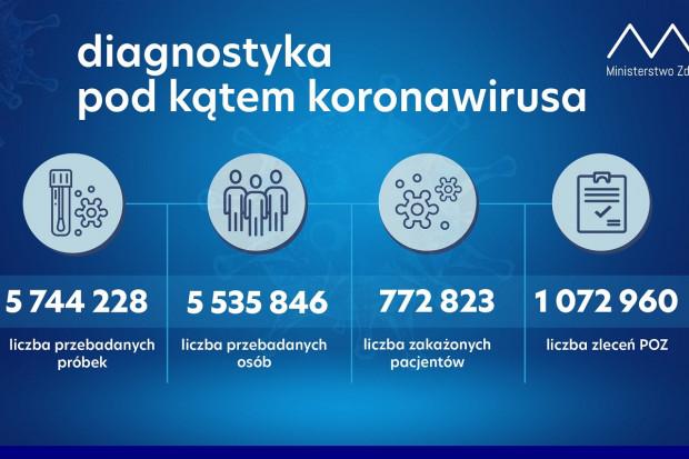 MZ: ponad 57 tys. testów wykonanych dobowo