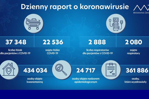 MZ: spadek liczby pacjentów covidowych i zajętych respiratorów