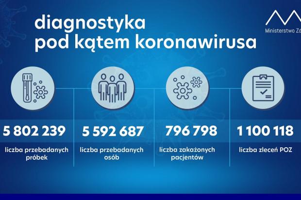 MZ: ponad 58 tys. testów wykonanych dobowo
