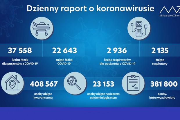MZ: 2135 osób wymaga podłączenia do respiratora