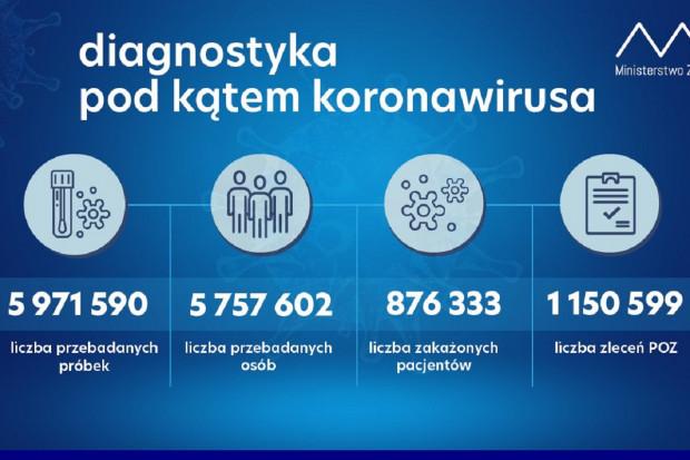 MZ: coraz mniej wykonywanych testów - 27,4 tys. podczas ostatniej doby