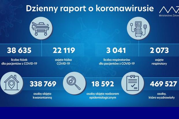 MZ: dalszy spadek hospitalizacji i liczby zajętych respiratorów