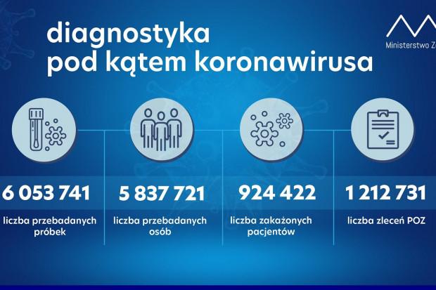 MZ: ponad 48,4 tys. testów wykonanych dobowo