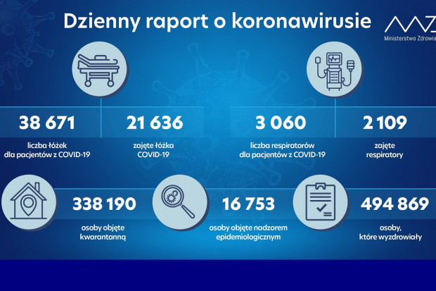 MZ: liczba ozdrowieńców z COVID-19 zbliża się do pół miliona