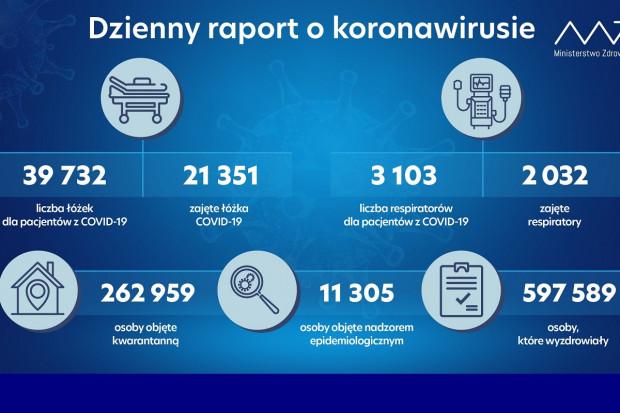 MZ: blisko 600 tys. osób ozdrowiałych z COVID-19