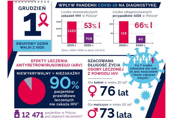 Pandemia negatywnie odbija się też na walce z AIDS