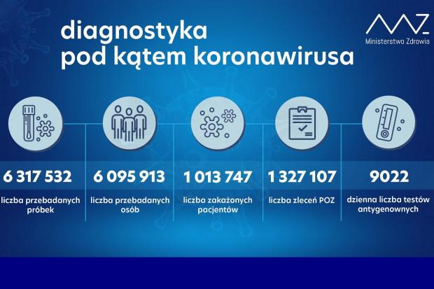 MZ: ponad 42,1 tys. testów wykonanych dobowo