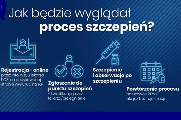 Szczepienia p/ COVID-19 w Polsce będą dobrowolne i darmowe