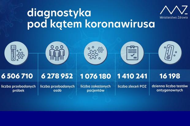 MZ: ponad 30,1 tys. testów wykonanych dobowo