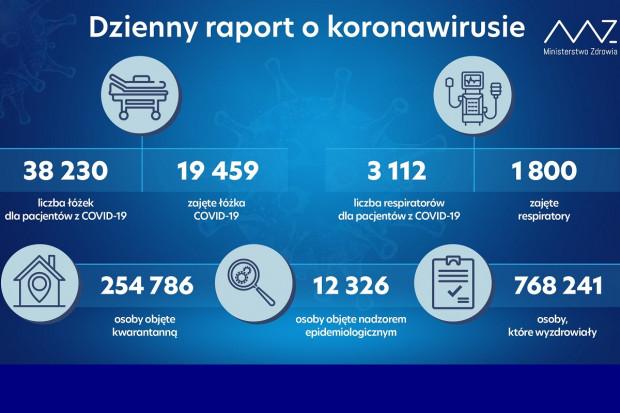 MZ: 1800 zajętych respiratorów. 1312 pozostaje wolnych