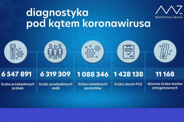 MZ: ponad 41,1 tys. testów wykonanych dobowo
