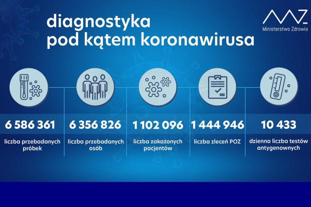 MZ: ponad 38,4 tys. testów wykonanych dobowo