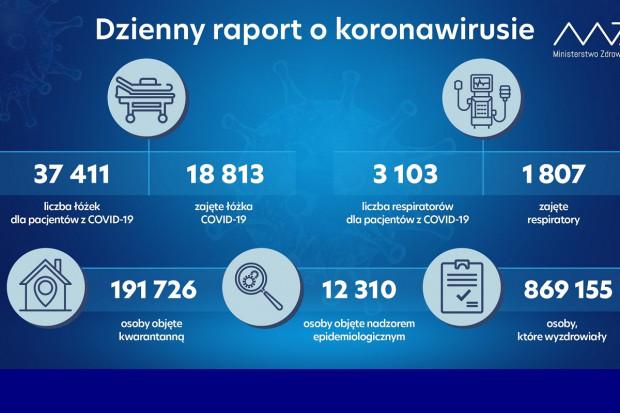 MZ: blisko 870 tys. ozdrowieńców