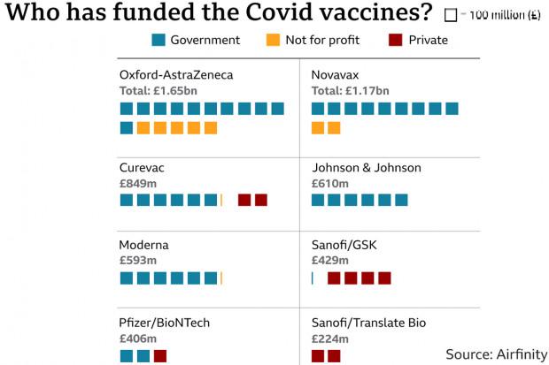 BBC: czy firmy zarobią na szczepionkach p/COVID-19 i czy zyski będą długotrwałe?