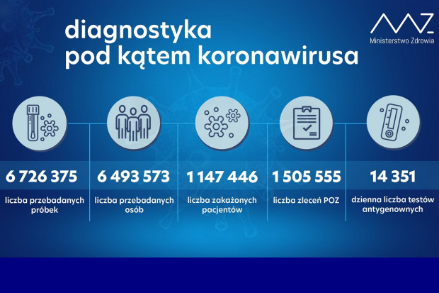 MZ: ponad 30,6 tys. testów wykonanych dobowo