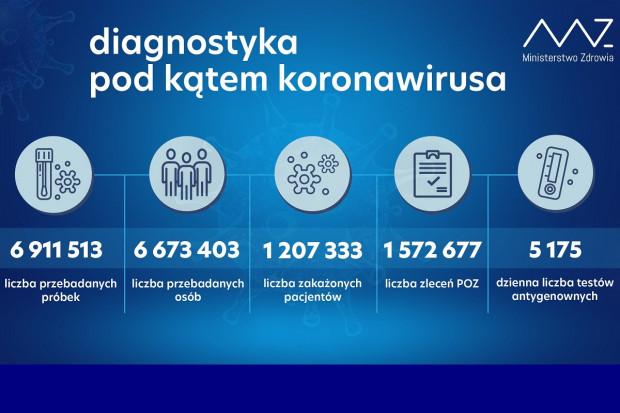 MZ: ponad 19,5 tys. testów wykonanych dobowo