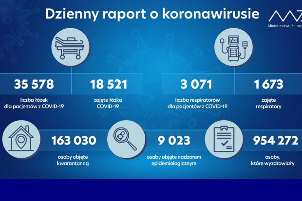 MZ: mniej niż połowa dostępnych respiratorów jest zajęta