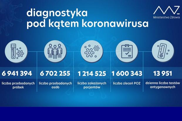 MZ: ponad 29,8 tys. testów wykonanych dobowo
