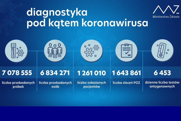 MZ: ponad 16,5 tys. testów wykonanych dobowo