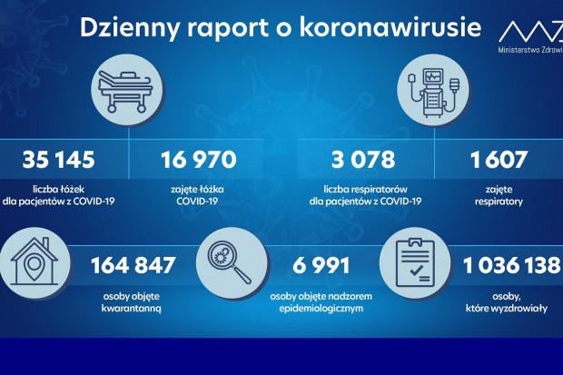 MZ: prawie 17 tys. zajętych łóżek covidowych