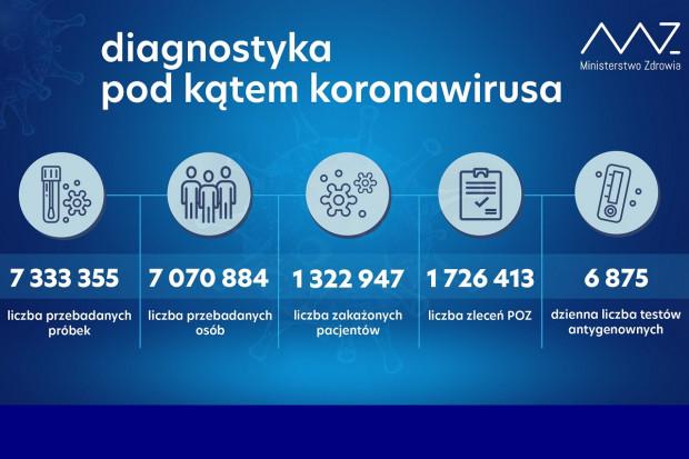 MZ: ponad 25,4 tys. testów wykonanych dobowo