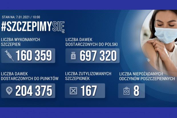 KPRM: do tej pory wykonano w Polsce 160 359 szczepień przeciw COVID-19