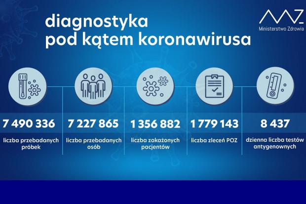 MZ: ponad 46,7 tys. testów wykonanych dobowo